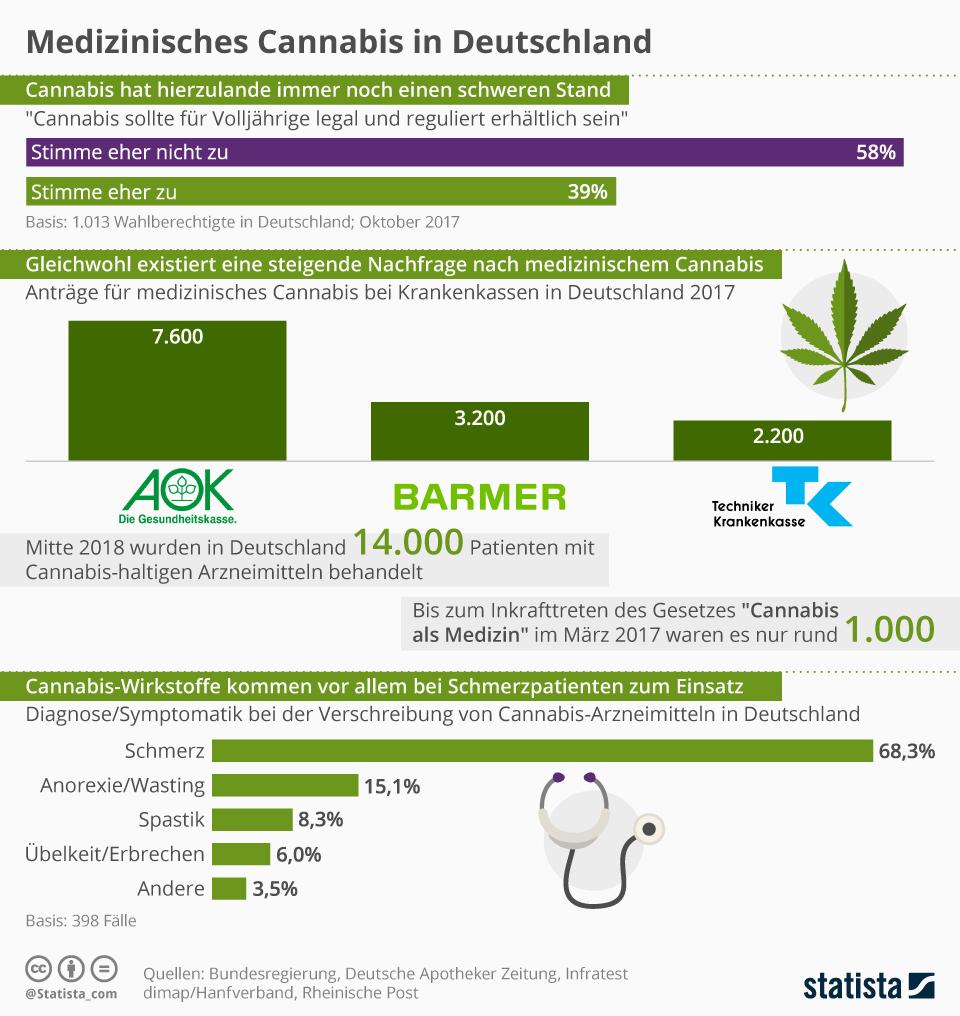 Schmerzpatienten bilden den größten Anteil an Nutzern, die zur Behandlung verchreibungspflichtiges Cannabis in Deutschland ganz legal in Apotheken erhalten.